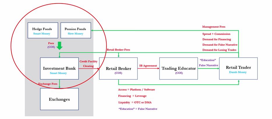 La vérité sur le trading des particuliers les courtiers et les formateurs